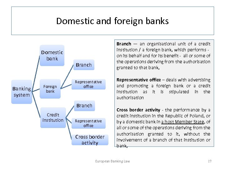Domestic and foreign banks Domestic bank Banking system Foreign bank Branch — an organisational