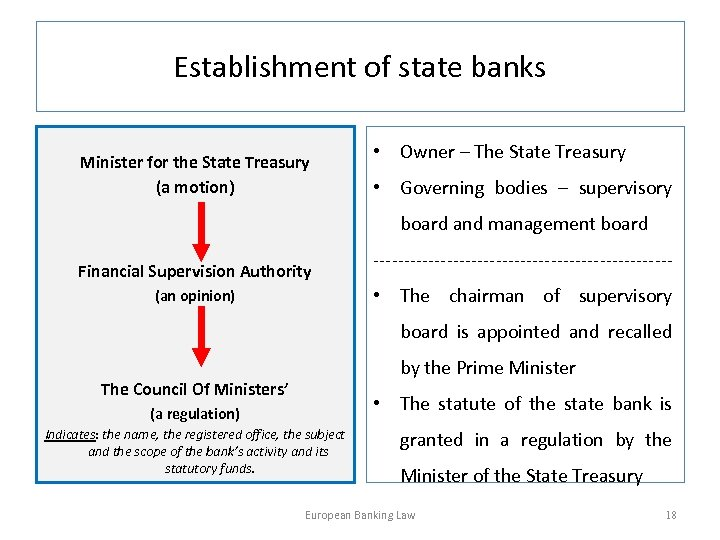 Establishment of state banks Minister for the State Treasury (a motion) • Owner –