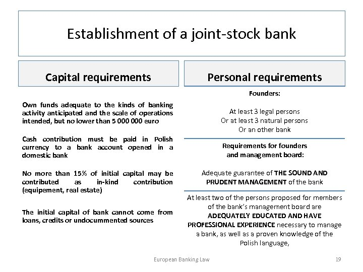 Establishment of a joint-stock bank Capital requirements Personal requirements Founders: Own funds adequate to