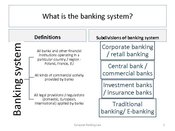 What is the banking system? Banking system Definitions Subdivisions of banking system All banks