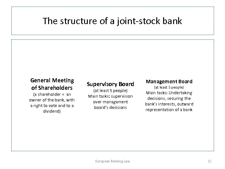 The structure of a joint-stock bank General Meeting of Shareholders (a shareholder = an