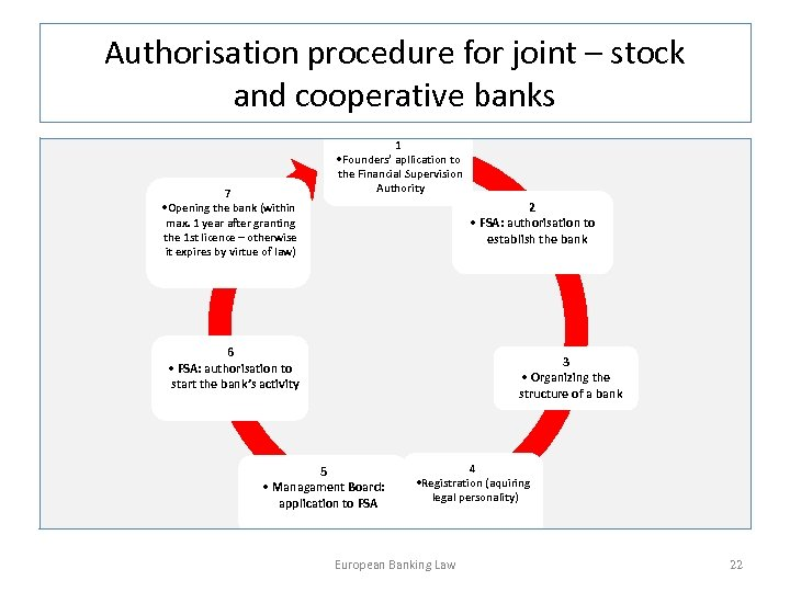 Authorisation procedure for joint – stock and cooperative banks 1 • Founders' apllication to