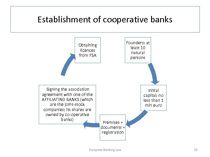 Establishment of cooperative banks Founders: at least 10 natural persons Obtaining licences from FSA