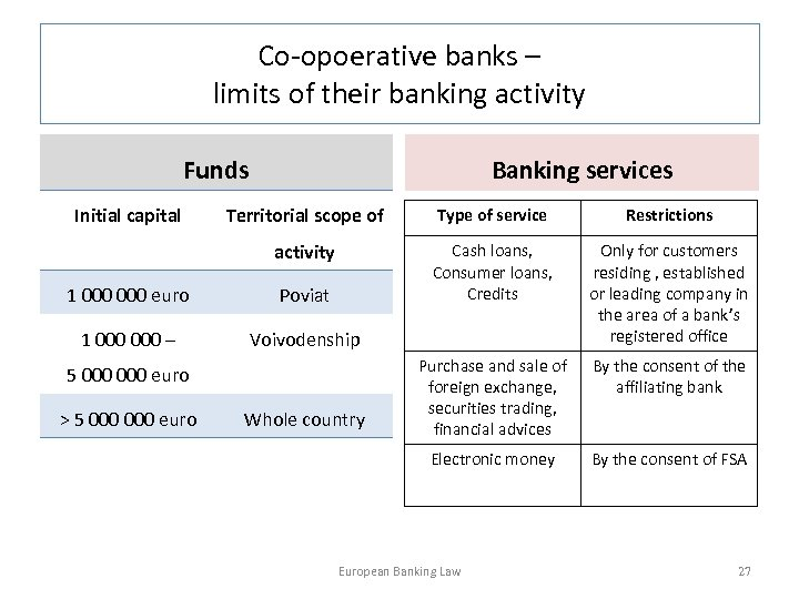 Co-opoerative banks – limits of their banking activity Funds Initial capital Banking services Territorial