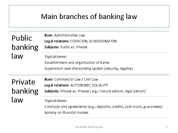 Main branches of banking law Public banking law Base: Administrative Law Legal relations: COERCION,