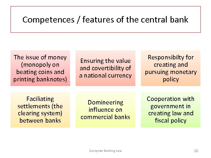 Competences / features of the central bank The issue of money (monopoly on beating