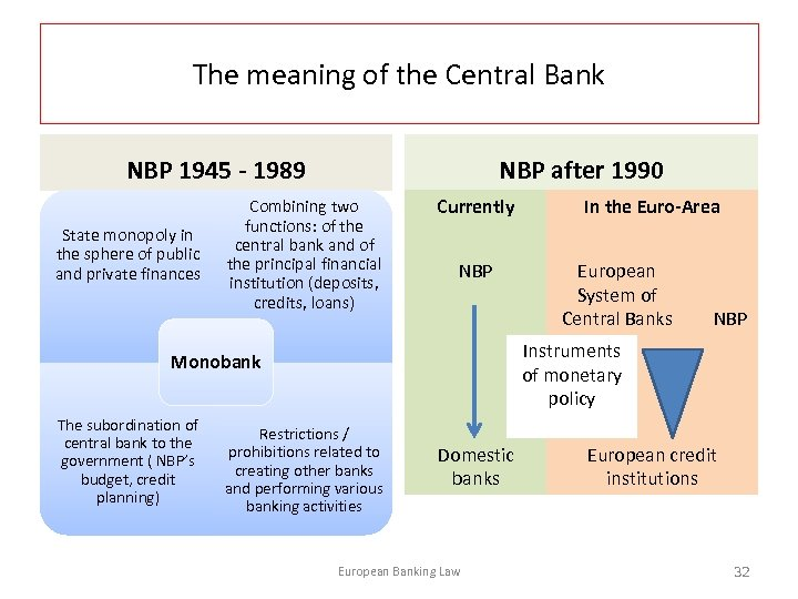 The meaning of the Central Bank NBP 1945 - 1989 State monopoly in the
