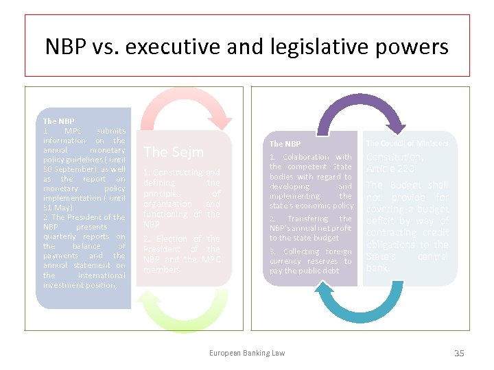 NBP vs. executive and legislative powers The NBP 1. MPC submits information on the