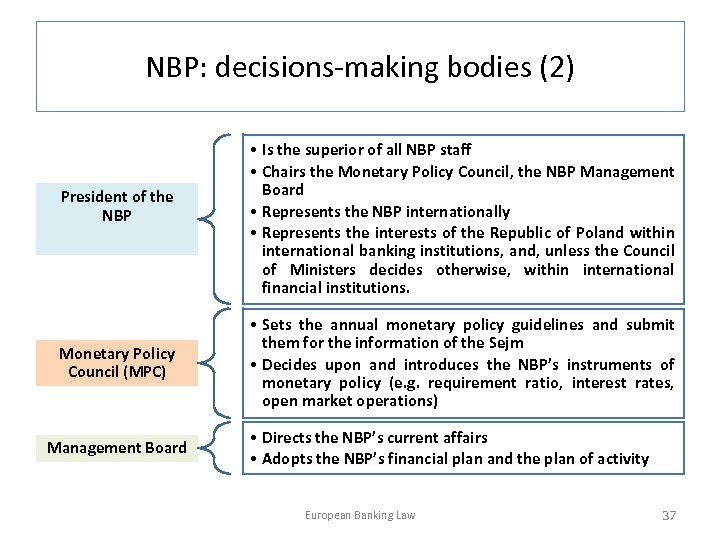 NBP: decisions-making bodies (2) President of the NBP Monetary Policy Council (MPC) Management Board