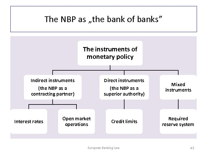 """The NBP as """"the bank of banks"""" The instruments of monetary policy Indirect instruments"""
