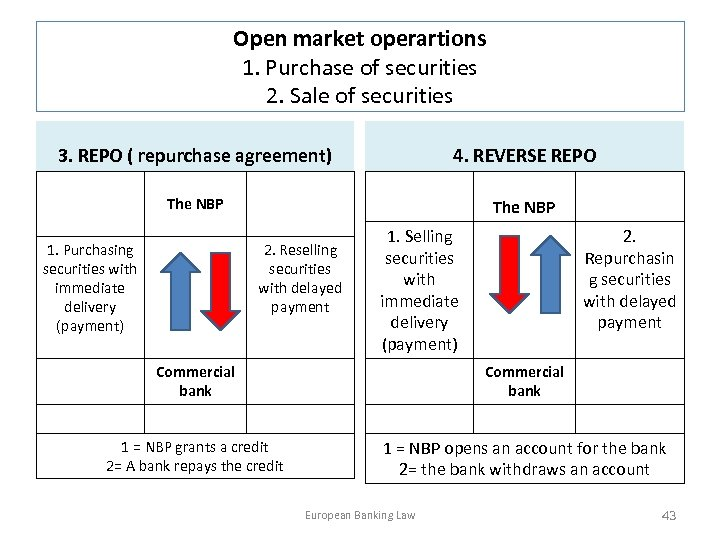 Open market operartions 1. Purchase of securities 2. Sale of securities 3. REPO (