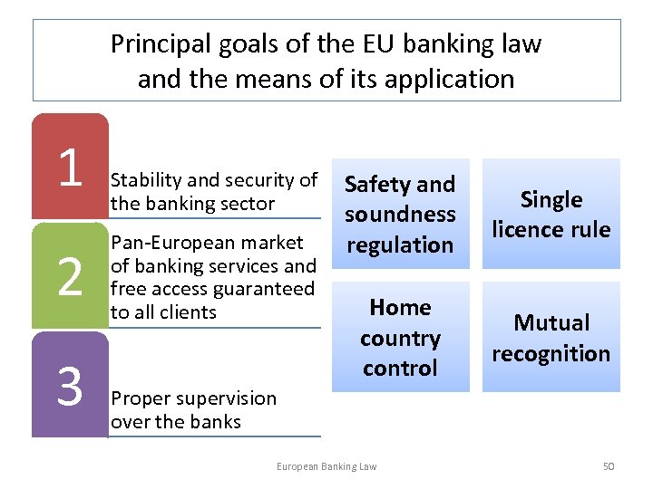 Principal goals of the EU banking law and the means of its application 1