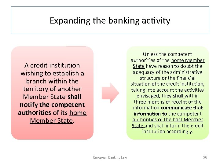 Expanding the banking activity Unless the competent authorities of the home Member State have