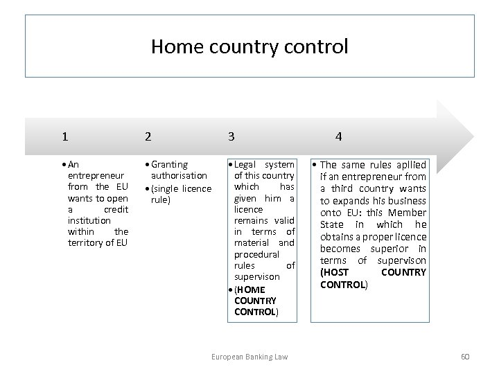 Home country control 1 2 3 • An entrepreneur from the EU wants to