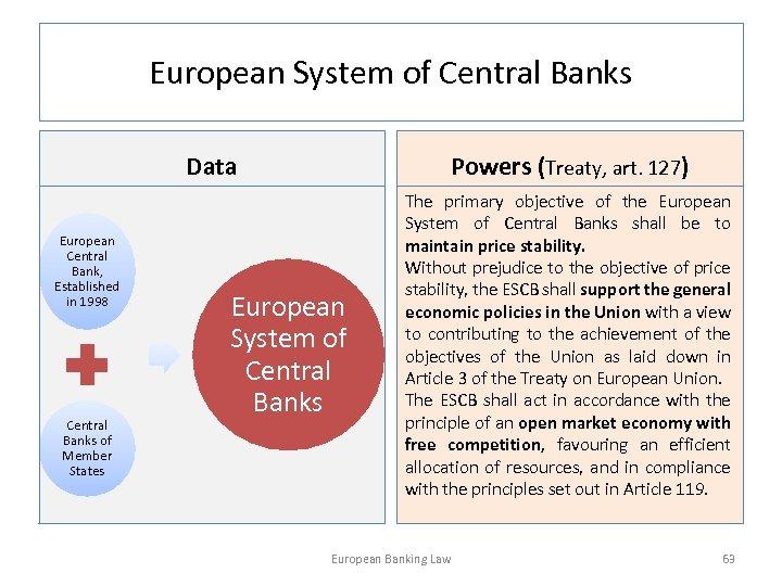 European System of Central Banks Data European Central Bank, Established in 1998 Central Banks