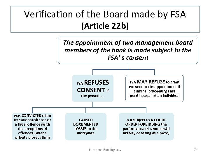Verification of the Board made by FSA (Article 22 b) The appointment of two