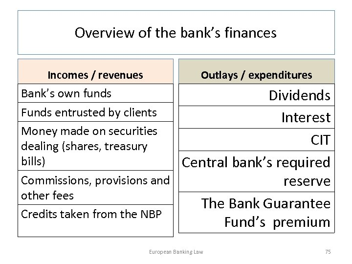 Overview of the bank's finances Incomes / revenues Outlays / expenditures Bank's own funds