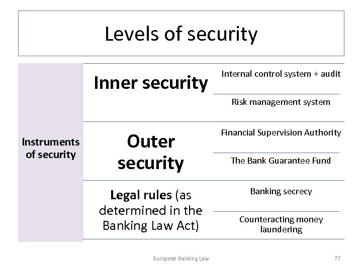 Levels of security Inner security Internal control system + audit Risk management system Instruments