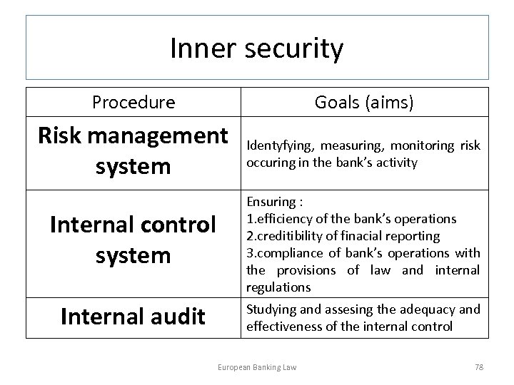 Inner security Procedure Goals (aims) Risk management system Identyfying, measuring, monitoring risk occuring in