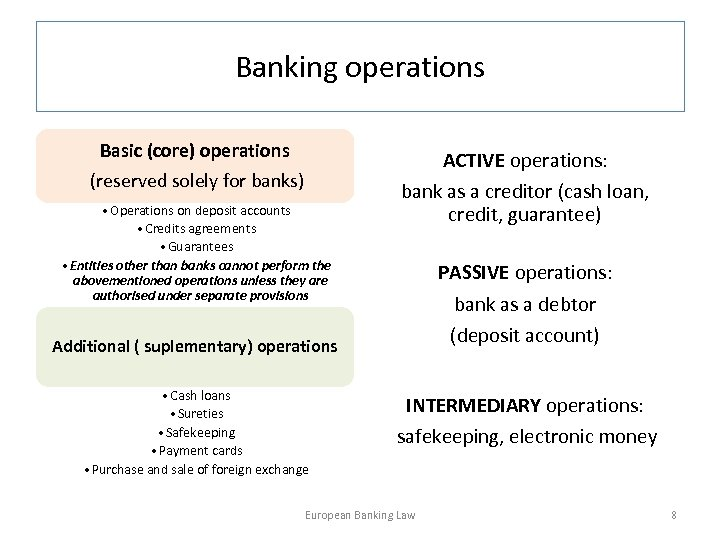 Banking operations Basic (core) operations (reserved solely for banks) • Operations on deposit accounts