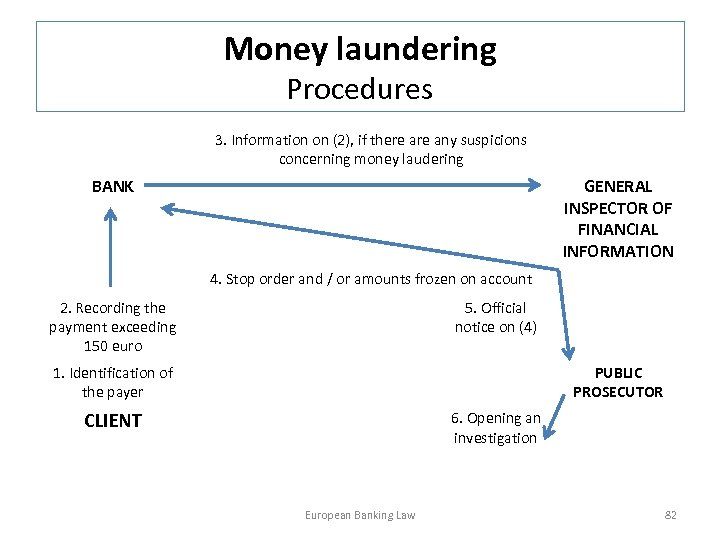 Money laundering Procedures 3. Information on (2), if there any suspicions concerning money laudering