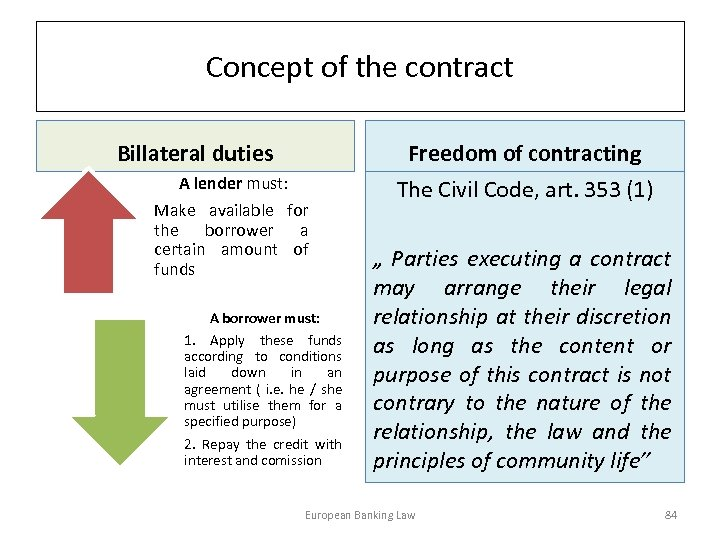 Concept of the contract Billateral duties Freedom of contracting A lender must: Make available