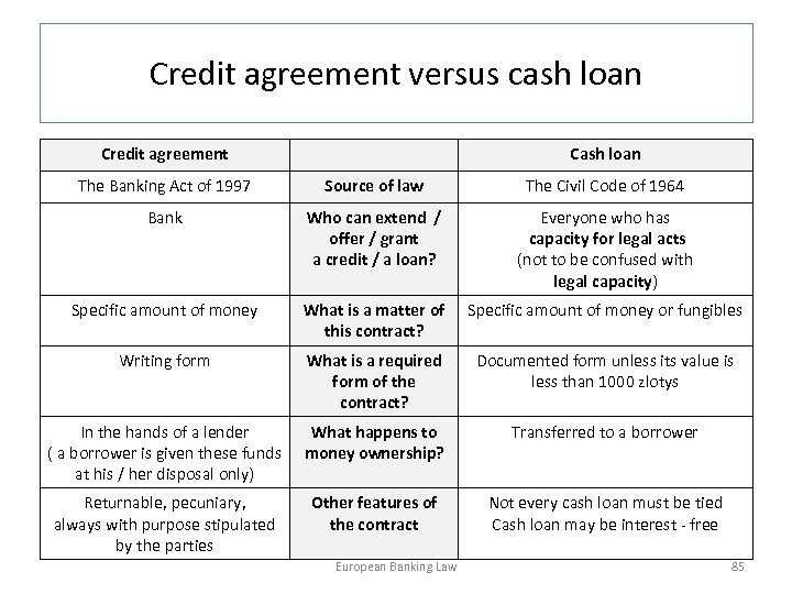 Credit agreement versus cash loan Credit agreement Cash loan The Banking Act of 1997
