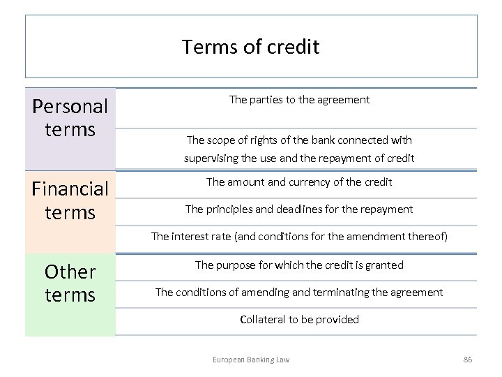 Terms of credit Personal terms Financial terms The parties to the agreement The scope