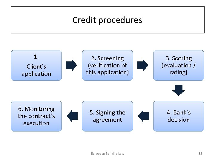 Credit procedures 1. Client's application 6. Monitoring the contract's execution 2. Screening (verification of