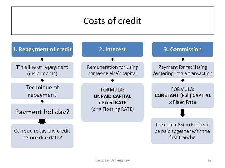 Costs of credit 1. Repayment of credit 2. Interest 3. Commission Timeline of repayment