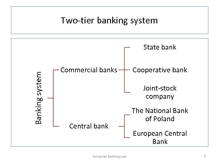 Two-tier banking system Banking system State bank Commercial banks Cooperative bank Joint-stock company Central