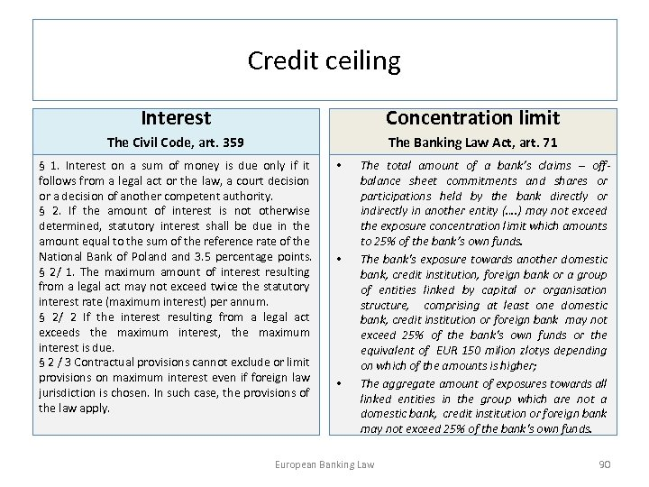 Credit ceiling Interest Concentration limit The Civil Code, art. 359 The Banking Law Act,