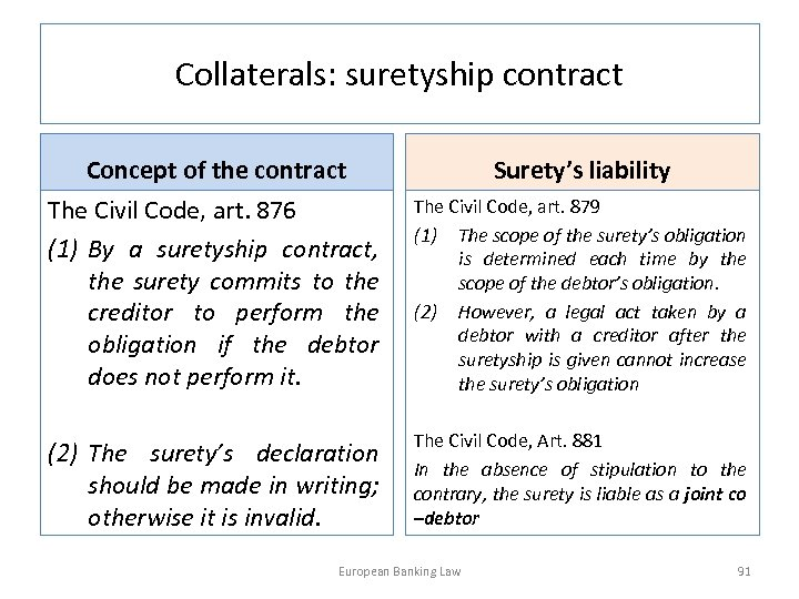 Collaterals: suretyship contract Concept of the contract Surety's liability The Civil Code, art. 876