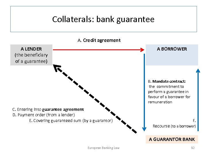 Collaterals: bank guarantee A. Credit agreement A LENDER (the beneficiary of a guarantee) A