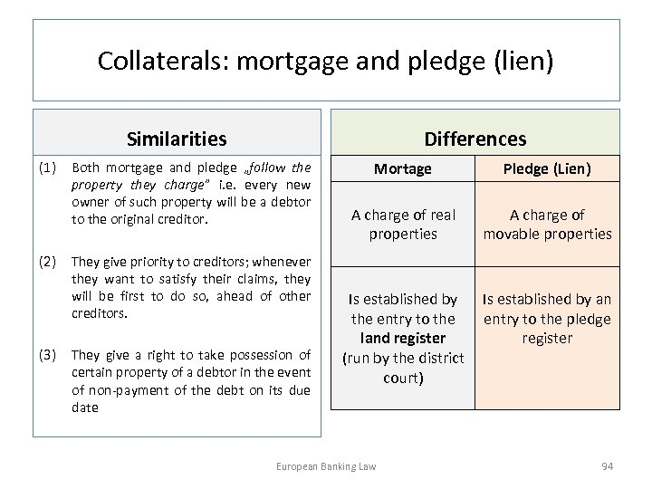 Collaterals: mortgage and pledge (lien) Similarities (1) (2) (3) Differences Both mortgage and pledge