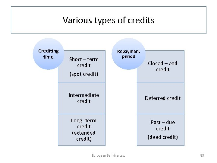 Various types of credits Crediting time Short – term credit Repayment period (spot credit)