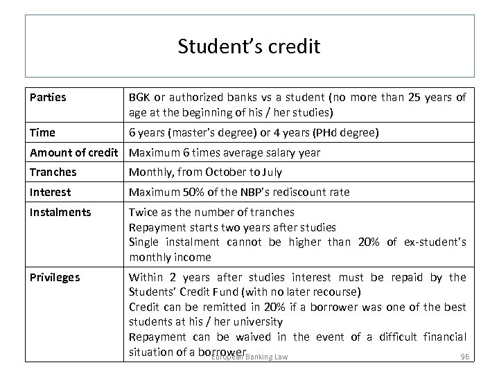 Student's credit Parties BGK or authorized banks vs a student (no more than 25