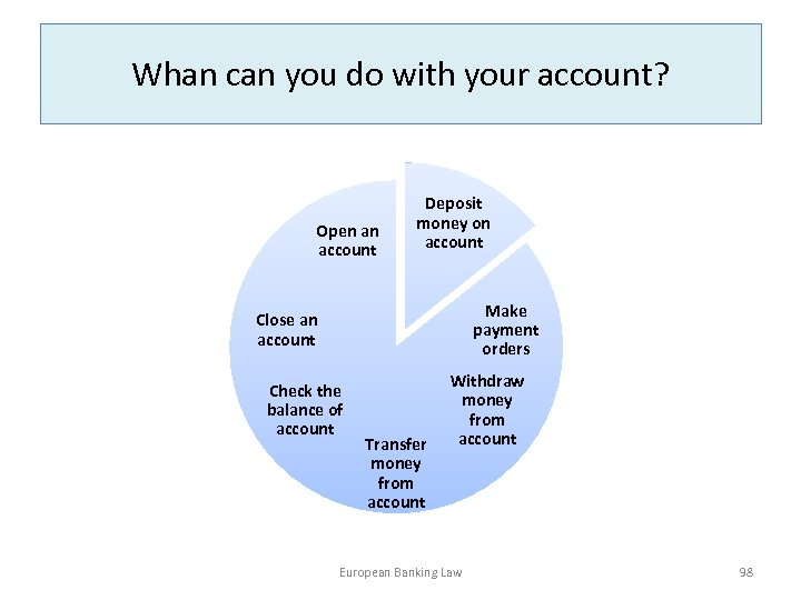 Whan can you do with your account? Open an account Deposit money on account