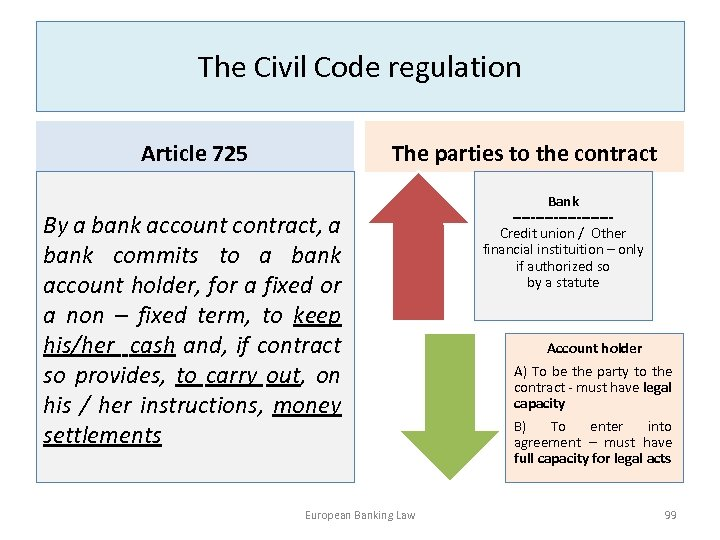 The Civil Code regulation Article 725 The parties to the contract By a bank