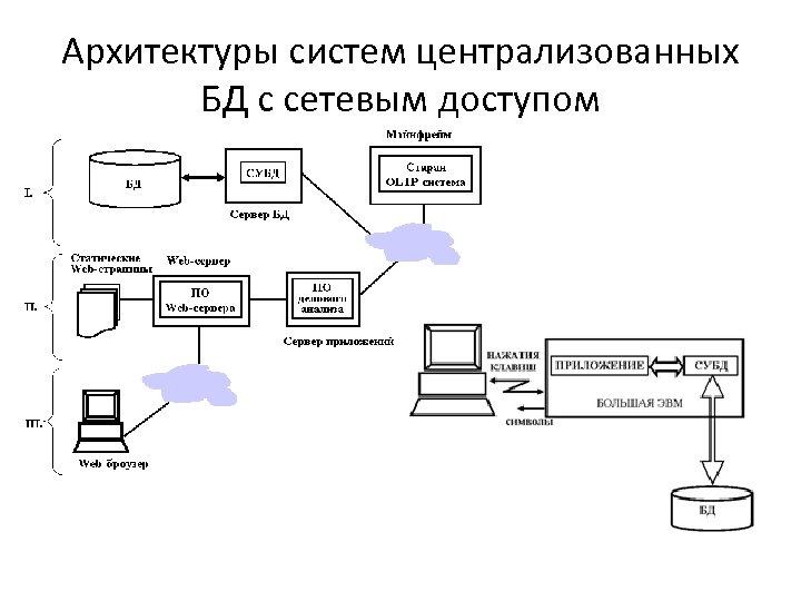 Архитектуры систем централизованных БД с сетевым доступом