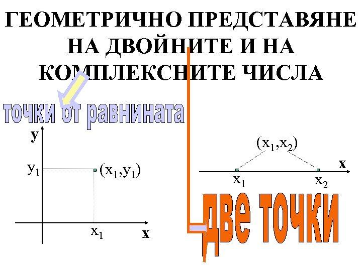 ГЕОМЕТРИЧНО ПРЕДСТАВЯНЕ НА ДВОЙНИТЕ И НА КОМПЛЕКСНИТЕ ЧИСЛА y y 1 (x 1, x