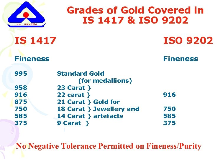 Grades of Gold Covered in IS 1417 & ISO 9202 IS 1417 ISO 9202