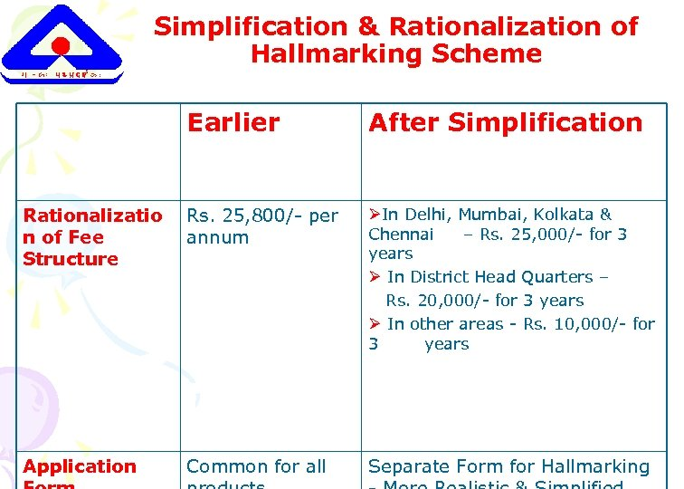 Simplification & Rationalization of Hallmarking Scheme Earlier After Simplification Rationalizatio n of Fee Structure