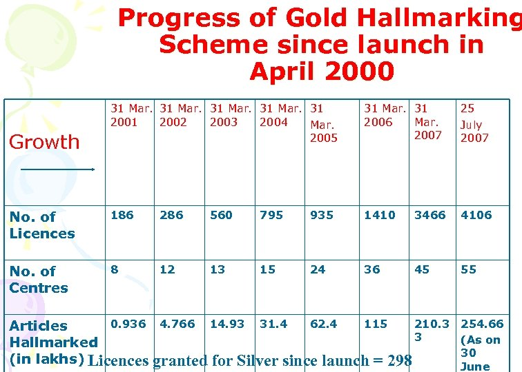 Progress of Gold Hallmarking Scheme since launch in April 2000 31 Mar. 31 2002