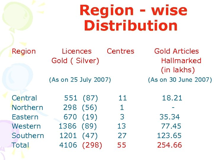 Region - wise Distribution Region Licences Gold ( Silver) Centres (As on 25 July