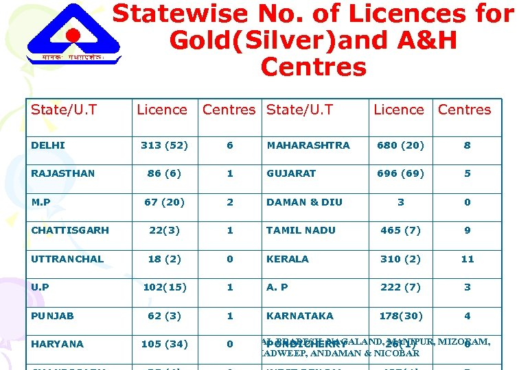 Statewise No. of Licences for Gold(Silver)and A&H Centres State/U. T DELHI Licence Centres State/U.