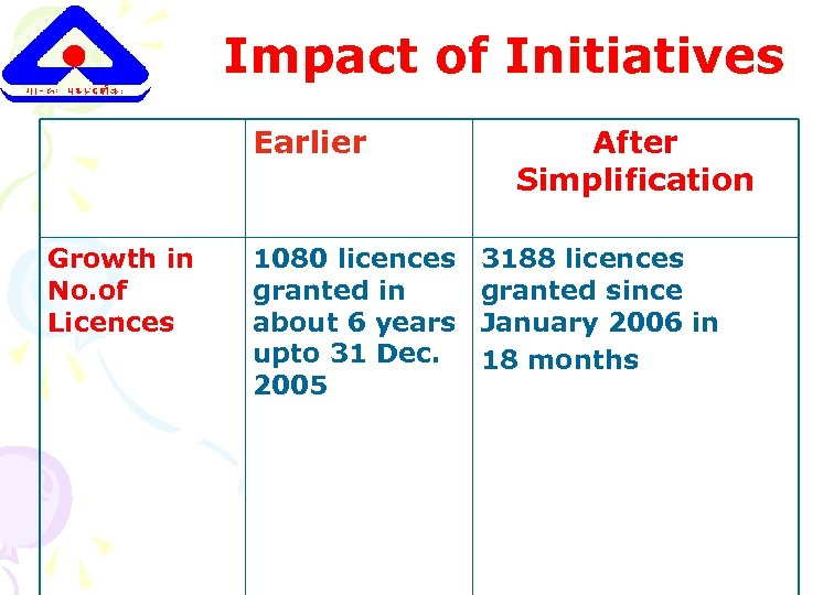Impact of Initiatives Earlier Growth in No. of Licences 1080 licences granted in about