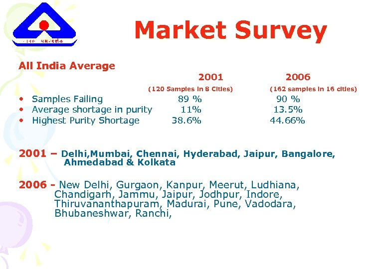 Market Survey All India Average 2001 (120 Samples in 8 Cities) • Samples Failing