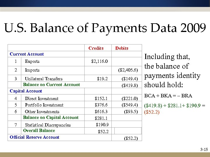 U. S. Balance of Payments Data 2009 Current Account 1 Exports Credits $2, 116.