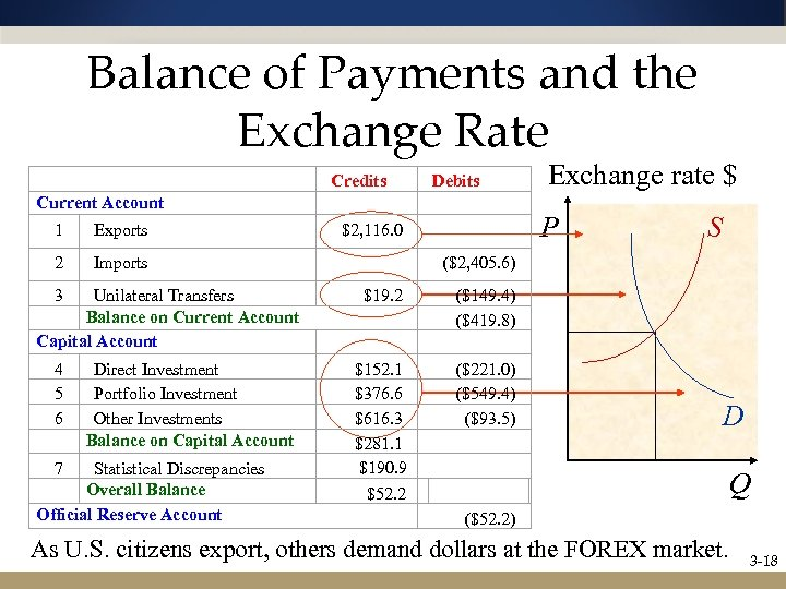 Balance of Payments and the Exchange Rate Current Account Exchange rate $ 1 Exports